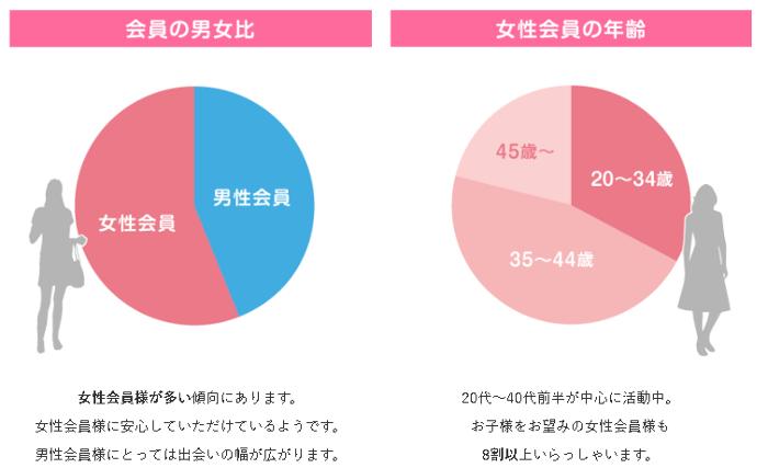 IBJ会員の男女比